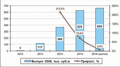Рис. 1. Динамика производства плит OSB в России в 2012–2015 годах и прогноз на 2016 год, тыс. м3