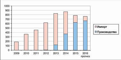 Рис. 2. Динамика импорта и собственного производства OSB-плит в России в 2009–2015 годы и прогноз на 2016 год, тыс. м3