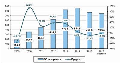 Рис. 4. Доля импорта на российском рынке плит OSB в 2012–2015 годах и прогноз на 2016 год, %