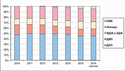 Рис. 5. Доля плит OSB в общем объеме производства древесных плит в России в 2010–2016 годах, %