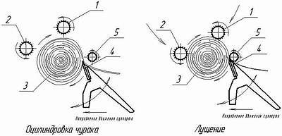 Рис. 10. Прижимные ролики и схема лущения с обжимным роликом