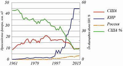 Рис. 1. Объем производства фанеры в США, КНР и РФ с 1961 по 2015 год, млн м3