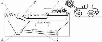 Рис. 3. Схема подачи сырья в производство