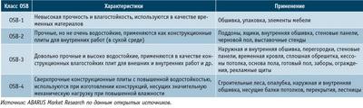 Посмотреть в PDF-версии журнала. Таблица 1. Сферы применения OSB-плит