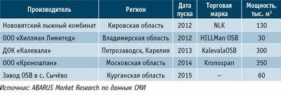 Таблица 2. Производители плит OSB в России