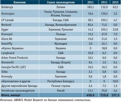 Таблица 3. Объемы импорта OSB-плит в Россию ведущих зарубежных марок в 2011, 2013 и 2015 годах, тыс. м3