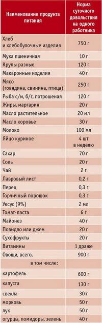 Таблица. Пример нормы суточного полевого довольствия на одного работника, выполняющего работы вахтовым методом