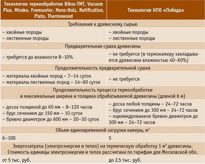 Таблица 1. Сравнение существующих технологий термообработки древесины и технологии НПО «Победа»