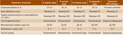 Посмотреть в PDF-версии журнала. Таблица 2. Параметры термообработки древесины по разным технологиям