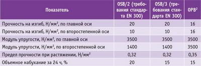 Таблица 1. Физико-механические характеристики плит OSB и OPB толщиной 10–18 мм