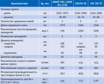Таблица 1. Основные технические характеристики мощных лущильных станков производства Raute (Финляндия) и COE (США)