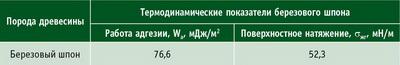 Таблица 1. Термодинамические показатели березового шпона