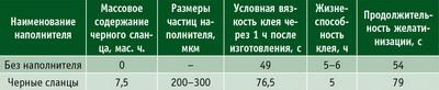 Таблица 2. Свойства клея на основе смолы КФ – МТ