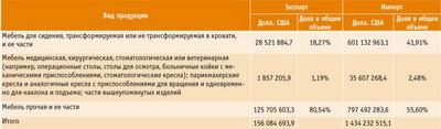 Посмотреть в PDF-версии журнала. Таблица 1. Структура экспорта и импорта России в мебельной отрасли в 2015 году