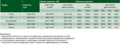 Посмотреть в PDF-версии журнала. Таблица 1. Показатели качества древесины разных пород