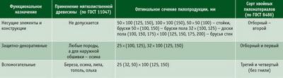 Посмотреть в PDF-версии журнала. Таблица 2. Функциональное назначение конструкций и деталей, возможности применения мягколиственной древесины, оптимальные значения сечения и сорта пилопродукции