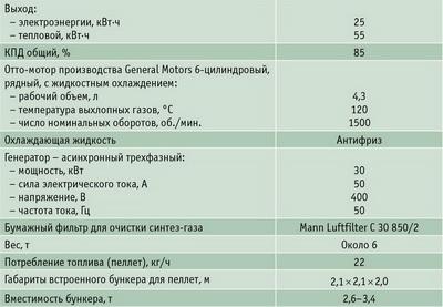 Таблица 1. Основные технические характеристики мини-ТЭС Е3