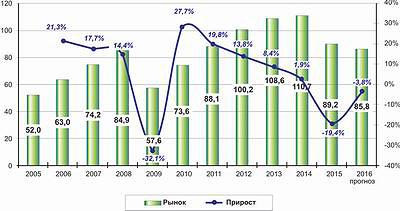 Рис. 2. Динамика российского рынка ламината в 2005–2015 годы и прогноз на 2016 год, млн м2