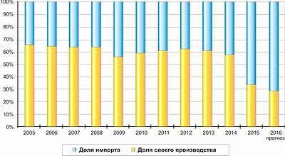Рис. 3. Изменение доли импорта на российского рынке ламината в 2005–2015 годах и прогноз на 2016 год, %