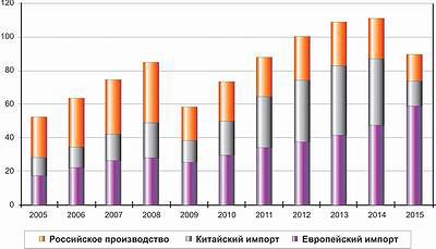 Рис. 4. Структура российского рынка ламината по источнику происхождения, млн м2