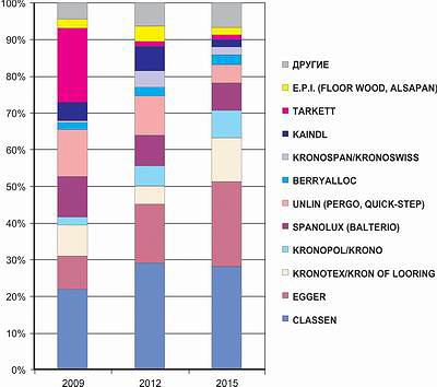 Рис. 6. Импорт в Россию европейских марок ламината по брендам в 2009, 2012 и 2015 года