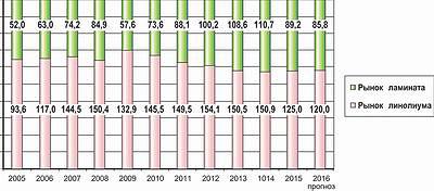 Рис. 7. Соотношение рыночных сегментов линолеума и ламината, млн м2
