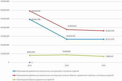 Рис. 2. Выручка от реализации продукции на рынке деревянного домостроения РФ, тыс. руб., в период с января по декабрь 2013–2015 годов
