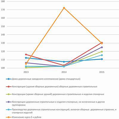 Рис. 3. Индексы цен на рынке деревянного домостроения России в период с января по декабрь 2013–2015 годов