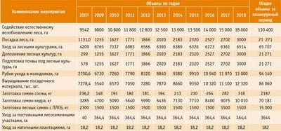 Посмотреть в PDF-версии журнала. Таблица. Планируемые мероприятия по воспроизводству лесов в Томской области