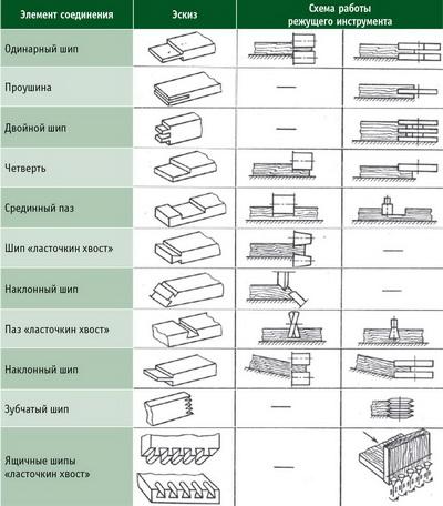 Таблица. Примеры операций, выполняемых на шипорезных станках