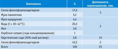 Таблица 1. Рецепт клея для линии клеенанесения распылением (по материалам фирмы Hexion Specialty Chemicals, США)