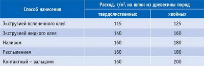 Таблица 4. Сравнительный расход клея при разных способах клеенанесения
