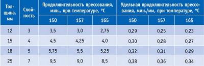 Таблица 6. Режимы горячего прессования хвойной фанеры на фенолформальдегидной смоле, рекомендованные фирмой Hexion Specialty Chemicals (США)