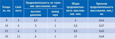 Таблица 7. Рекомендованные фирмой Dynea режимы горячего прессования шпона хвойных пород при температуре 150ºС на порошковой смоле Prefere 4976 с отвердителем 24J656