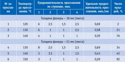 Таблица 8. Результаты опытных запрессовок фанеры на смоле СФЖ-3013