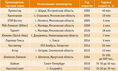 Таблица 1. Краткая информация о российских торговых марках ламината