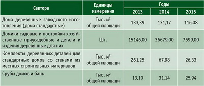 Таблица 1. Объем продаж на рынке деревянного домостроения РФ по сегментам рынка деревянного домостроения в период с января по декабрь 2013–2015 годов