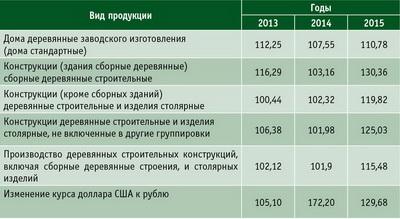 Таблица 2. Индексы цен по основным видам продукции деревянного домостроения РФ в период с января по декабрь 2013–2015 годов