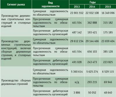 Таблица 3. Задолженности в деревянном домостроении РФ, тыс. руб., в период с января по декабрь 2013–2015 годов