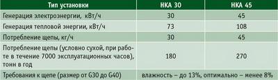 Таблица. Технические характеристики газогенераторных установок Spanner Re2 GmbH