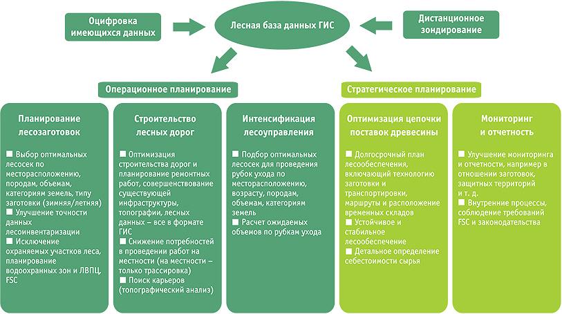 Рис. 2. Схема создания базы данных ГИС и ее использование в операционном и стратегическом планировании
