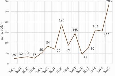 Рис. 1. Динамика цен на кедровые орехи в скорлупе с 2001 по 2015 год, руб./кг