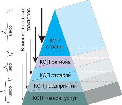 Рис. 1. «Пирамида» конкурентоспособности