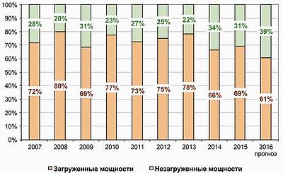 Рис. 1. Динамика загруженности мощностей российских производителей плит MDF и HDF с 2007 по 2015 год и прогноз на 2016 год, %