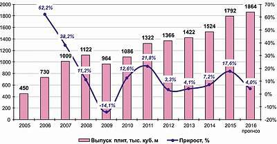 Рис. 2. Общая динамика производства плит MDF и HDF в России с 2005 по 2015 год и прогноз на 2016 год, тыс. м3