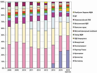 Рис. 4. Динамика долей производства плит MDF и HDF по производителям в период с 2008 по 2015 год и прогноз на 2016 год, %
