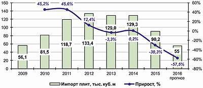 Рис. 5. Динамика импорта в Россию плит MDF и HDF в 2009–2015 годы и прогноз на 2016 год, тыс. м3