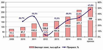 Рис. 7. Динамика экспорта плит MDF и HDF из России в 2009–2015 годы и прогноз на 2016 год, тыс. м3