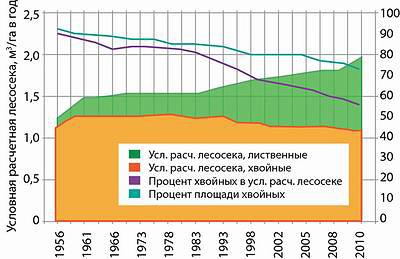 Рис. 2. Величина условной расчетной лесосеки, по данным государственного учета лесного фонда для Архангельской области