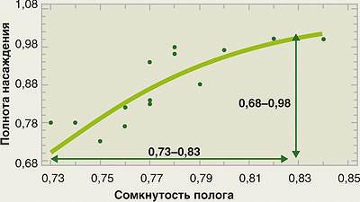 Рис. 4. Взаимосвязь сомкнутости полога и относительной полноты насаждения для набора пробных площадей. Темно-зелеными точками показаны результаты измерений относительной полноты и сомкнутости на пробных площадях